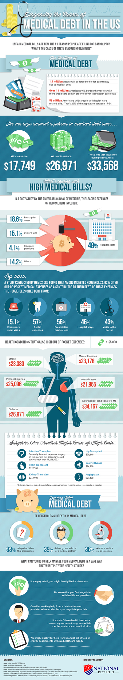Infographic: Diagnosing the Causes of Medical Debt in the US